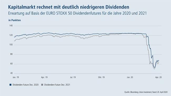 05-05-20 Union Investment